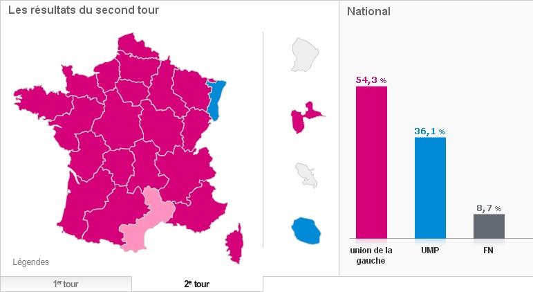 Elections régionales résultats